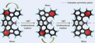 Nanomotor mit Rückwärtsgang