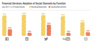 Financial services brands fail to address millennials on social media [1]