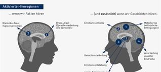 Storytelling - Das Gehirn will Geschichten