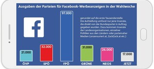 Wie Facebook-Werbung die Wahl beeinflusst hat