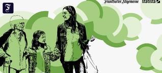 F.A.Z.-Serie Schneller Schlau: Die Demographie-Falle beim Klimawandel